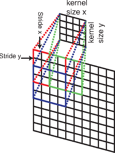 Figure 1 for Learning Fine-grained Image Similarity with Deep Ranking