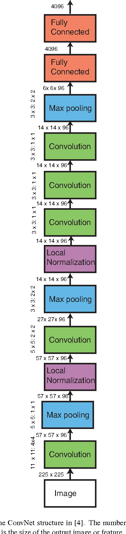 Figure 2 for Learning Fine-grained Image Similarity with Deep Ranking