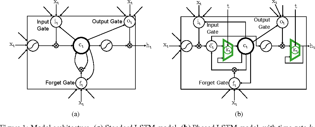Figure 1 for Phased LSTM: Accelerating Recurrent Network Training for Long or Event-based Sequences