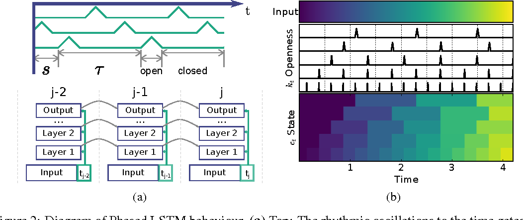 Figure 3 for Phased LSTM: Accelerating Recurrent Network Training for Long or Event-based Sequences