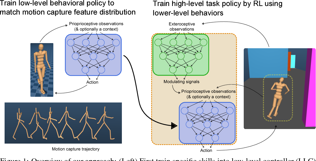 Figure 1 for Learning human behaviors from motion capture by adversarial imitation