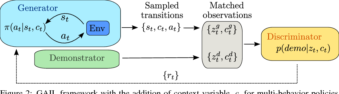 Figure 2 for Learning human behaviors from motion capture by adversarial imitation