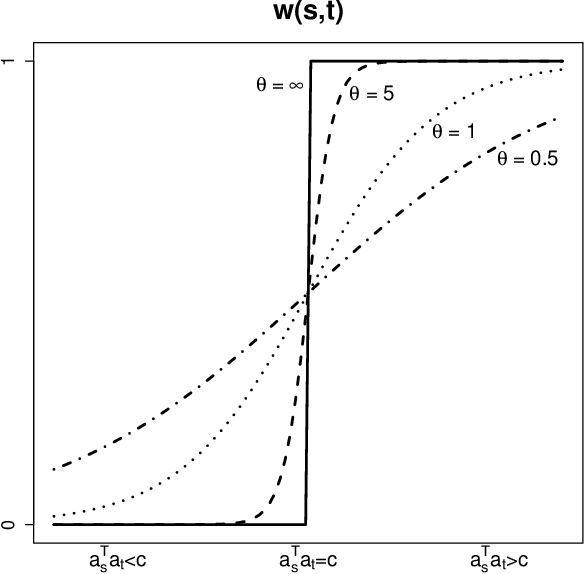Figure 1 for Content-boosted Matrix Factorization Techniques for Recommender Systems