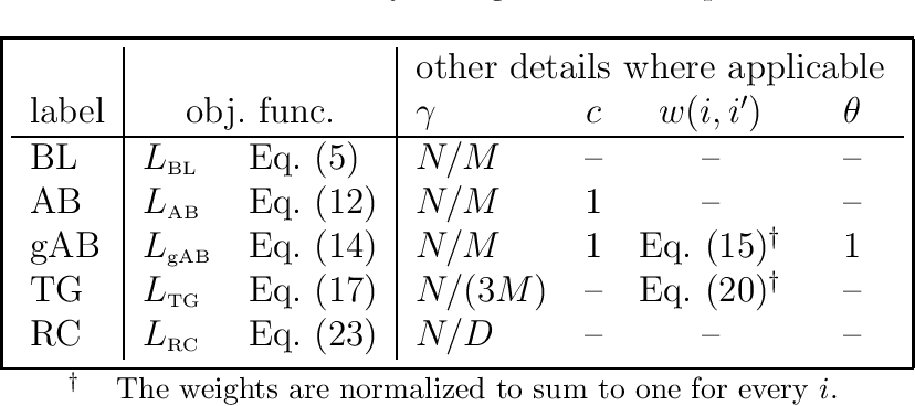Figure 2 for Content-boosted Matrix Factorization Techniques for Recommender Systems