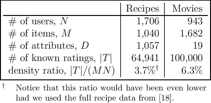 Figure 3 for Content-boosted Matrix Factorization Techniques for Recommender Systems