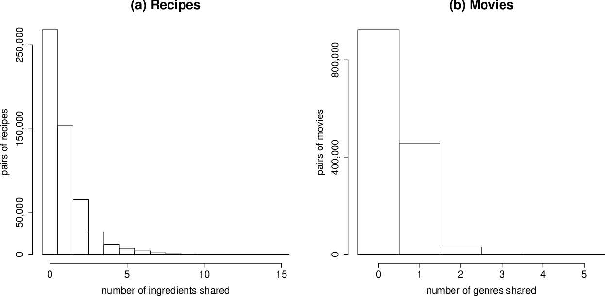 Figure 4 for Content-boosted Matrix Factorization Techniques for Recommender Systems
