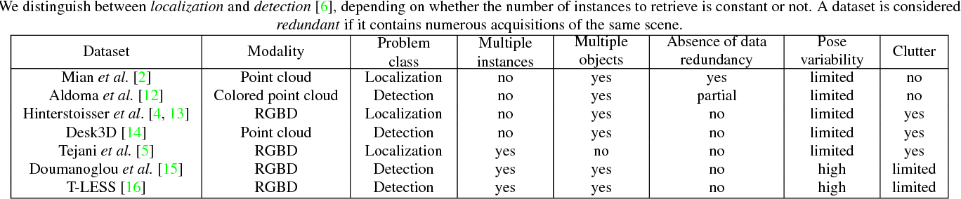 Figure 2 for Symmetry Aware Evaluation of 3D Object Detection and Pose Estimation in Scenes of Many Parts in Bulk