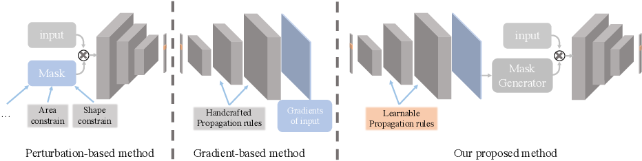 Figure 2 for Learning Propagation Rules for Attribution Map Generation