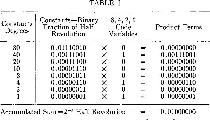 Table I from Decimal-Binary Conversions in CORDIC - Semantic Scholar