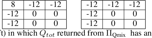 Figure 2 for Weighted QMIX: Expanding Monotonic Value Function Factorisation