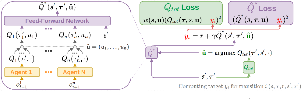 Figure 1 for Weighted QMIX: Expanding Monotonic Value Function Factorisation