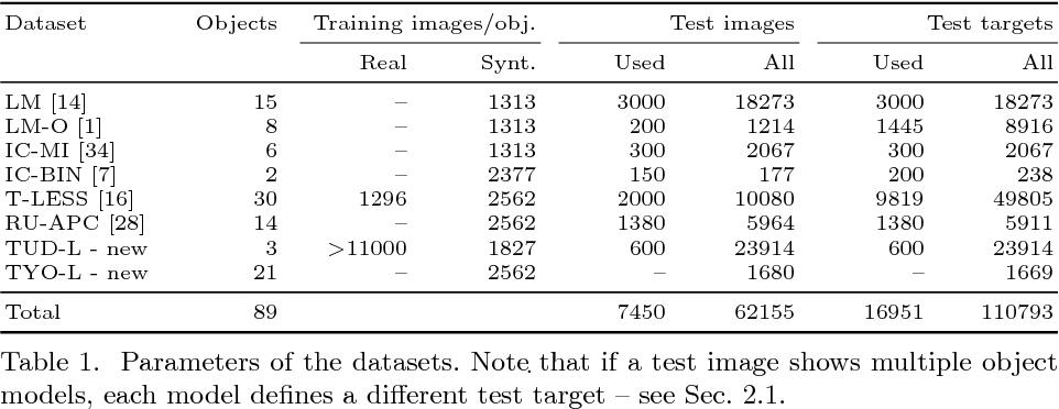 Figure 2 for BOP: Benchmark for 6D Object Pose Estimation