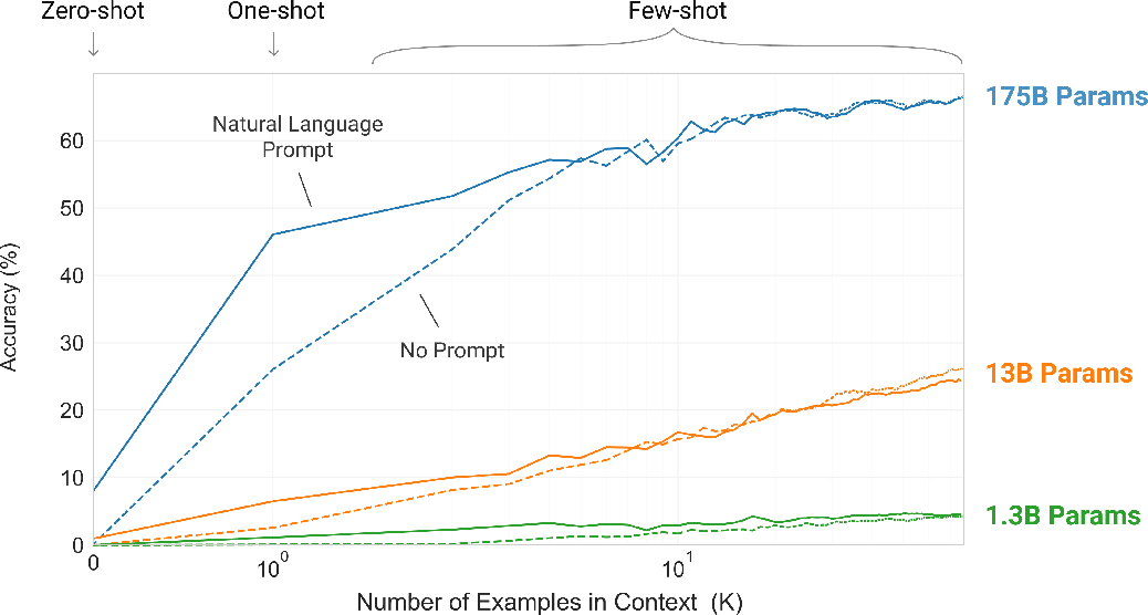 Figure 2 for Language Models are Few-Shot Learners
