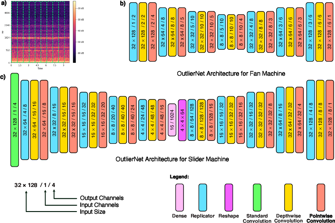Figure 1 for OutlierNets: Highly Compact Deep Autoencoder Network Architectures for On-Device Acoustic Anomaly Detection