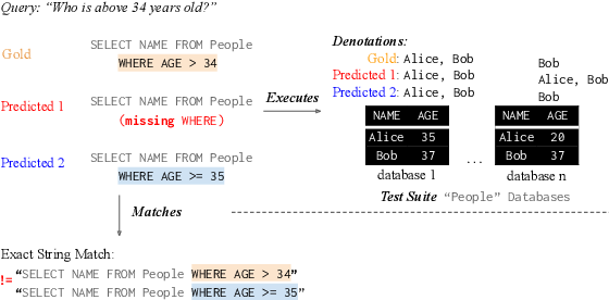 Figure 1 for Semantic Evaluation for Text-to-SQL with Distilled Test Suites