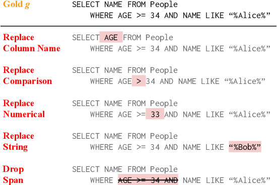 Figure 3 for Semantic Evaluation for Text-to-SQL with Distilled Test Suites