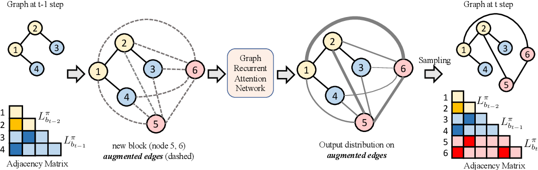 Figure 1 for Efficient Graph Generation with Graph Recurrent Attention Networks