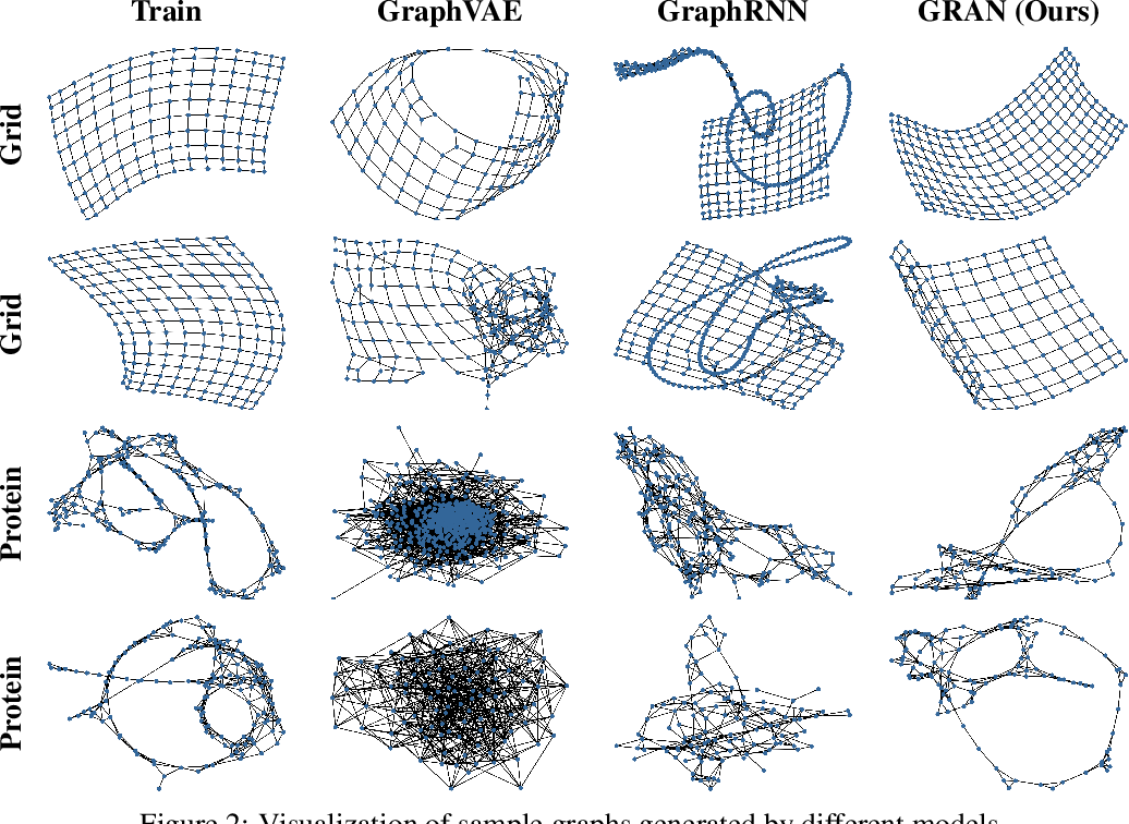 Figure 3 for Efficient Graph Generation with Graph Recurrent Attention Networks
