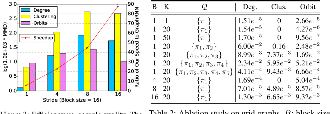 Figure 4 for Efficient Graph Generation with Graph Recurrent Attention Networks