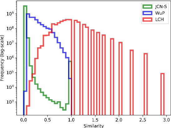Figure 1 for Learning Graph Embeddings from WordNet-based Similarity Measures