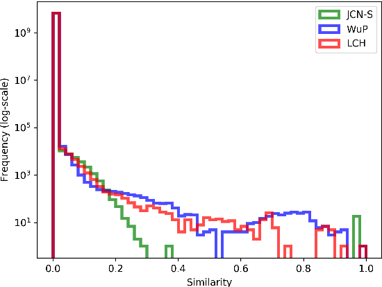 Figure 3 for Learning Graph Embeddings from WordNet-based Similarity Measures