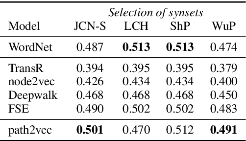 Figure 4 for Learning Graph Embeddings from WordNet-based Similarity Measures