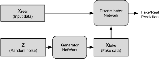 Figure 2 for A Review of Deep Learning with Special Emphasis on Architectures, Applications and Recent Trends