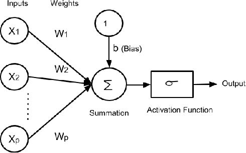 Figure 1 for A Review of Deep Learning with Special Emphasis on Architectures, Applications and Recent Trends