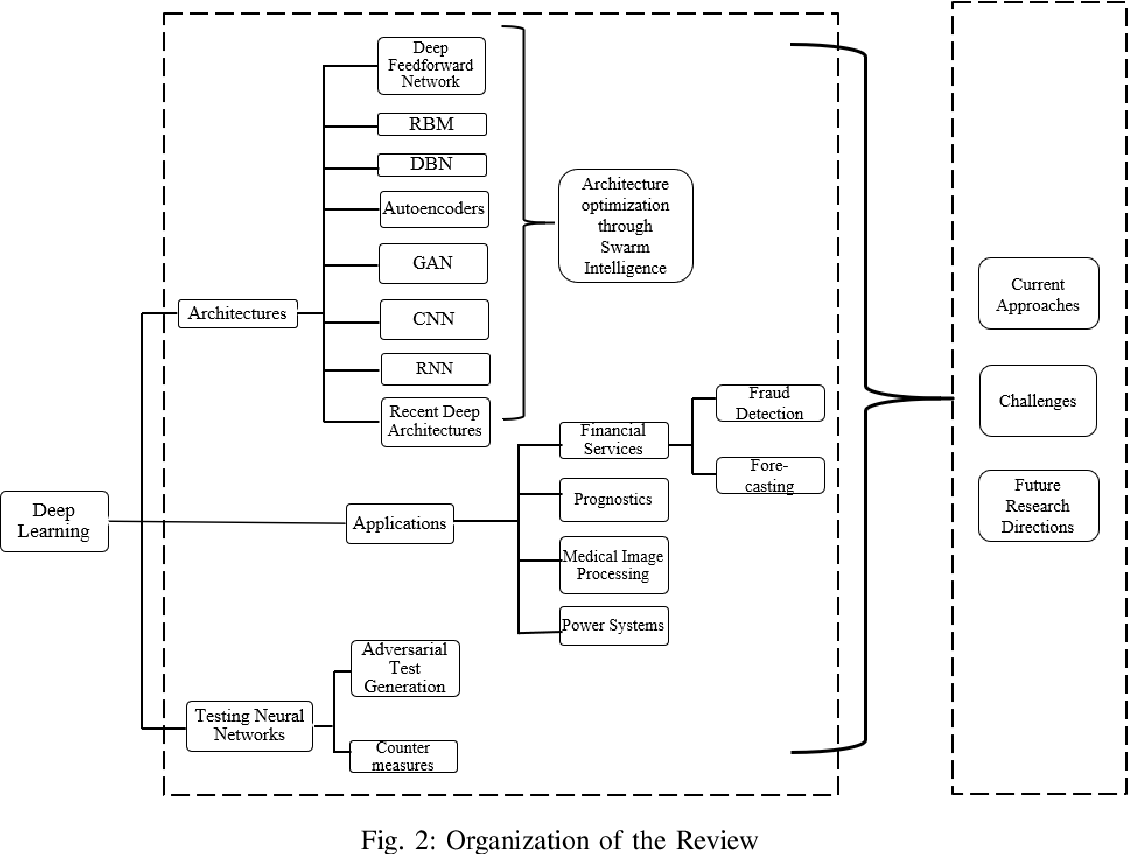 Figure 4 for A Review of Deep Learning with Special Emphasis on Architectures, Applications and Recent Trends