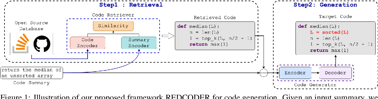 Figure 1 for Retrieval Augmented Code Generation and Summarization