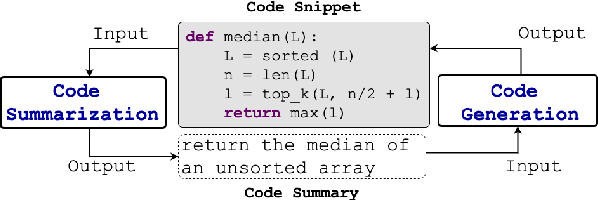 Figure 3 for Retrieval Augmented Code Generation and Summarization