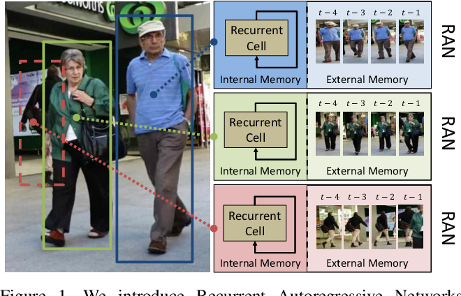 Figure 1 for Recurrent Autoregressive Networks for Online Multi-Object Tracking
