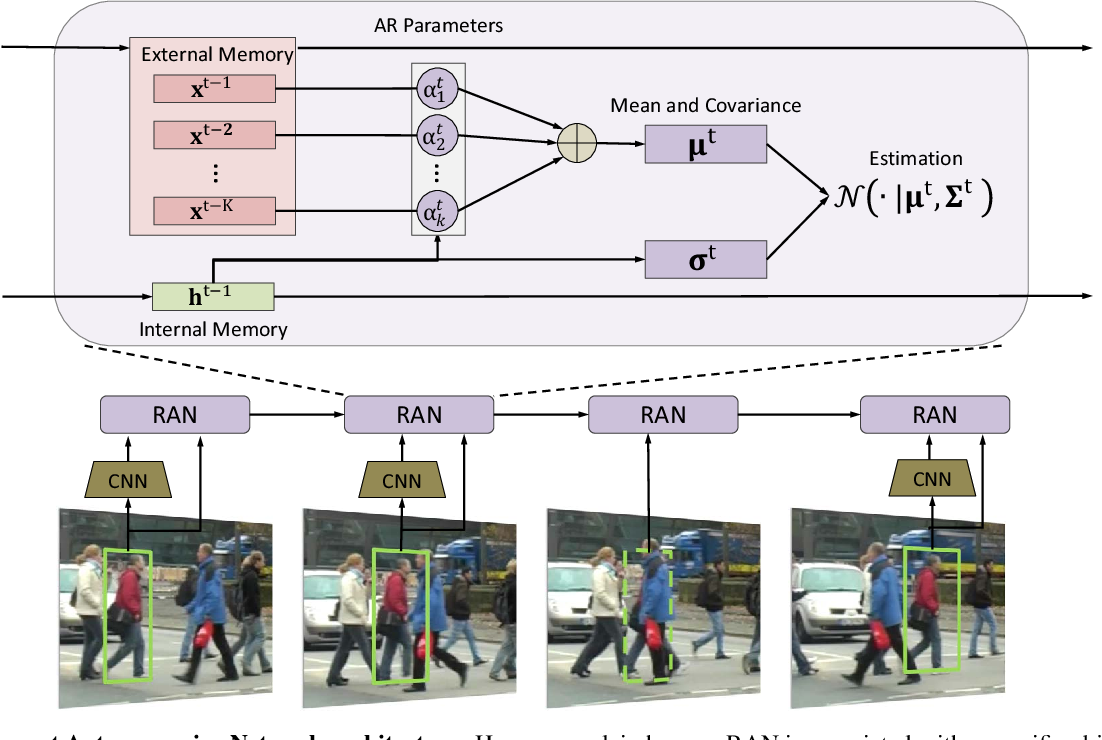 Figure 3 for Recurrent Autoregressive Networks for Online Multi-Object Tracking