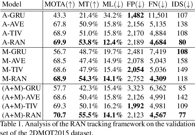 Figure 2 for Recurrent Autoregressive Networks for Online Multi-Object Tracking