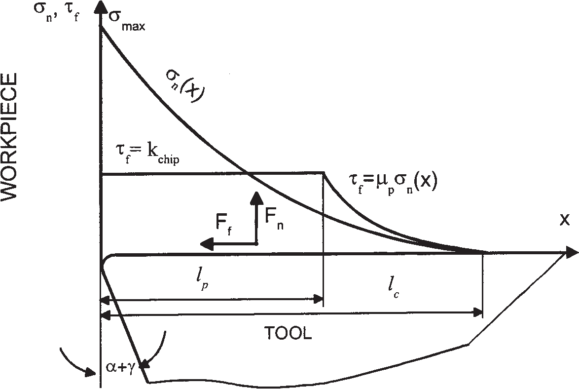Determination of workpiece flow stress and friction at the chip-tool