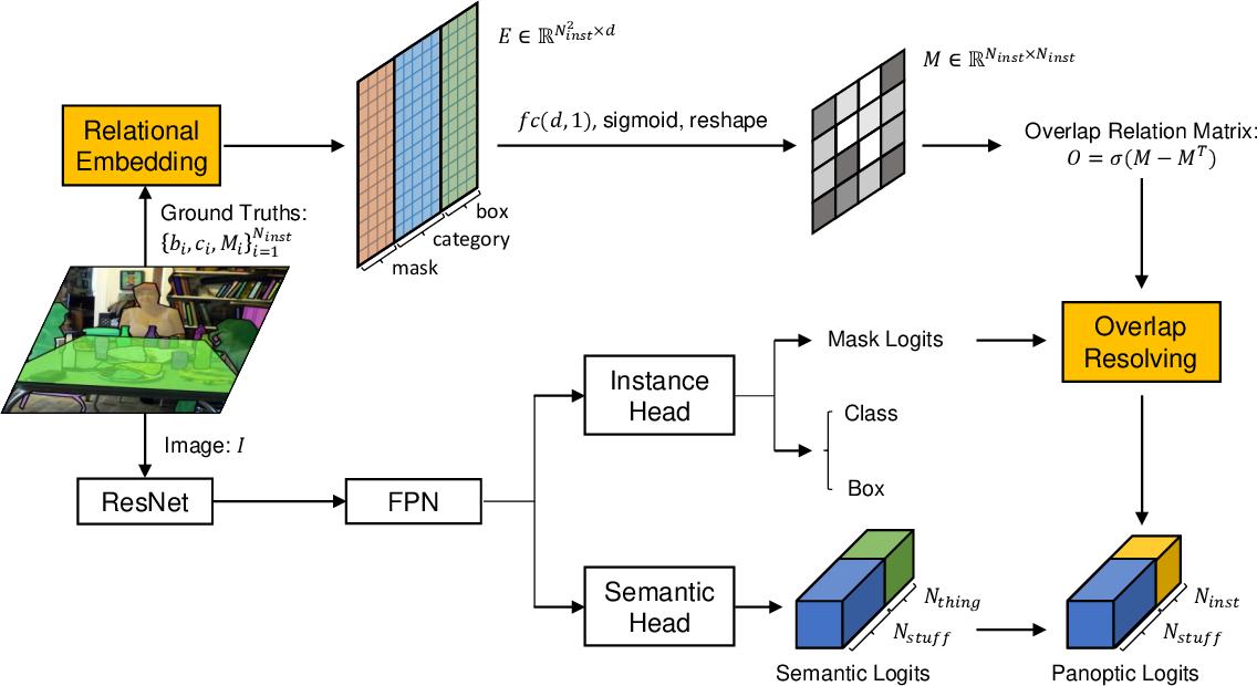 Figure 3 for SOGNet: Scene Overlap Graph Network for Panoptic Segmentation