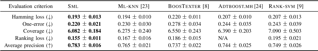 Figure 2 for Similarity-based Multi-label Learning