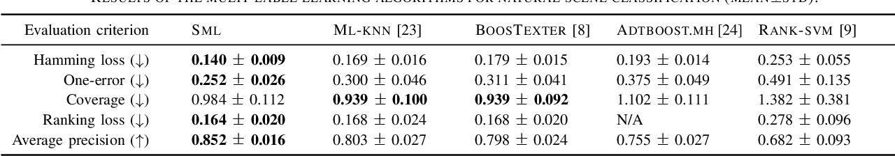 Figure 4 for Similarity-based Multi-label Learning