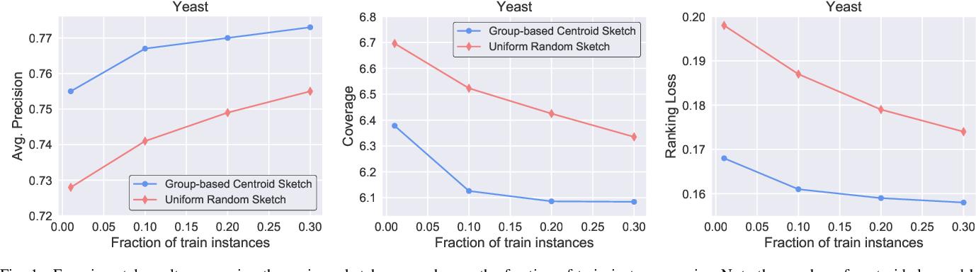 Figure 1 for Similarity-based Multi-label Learning