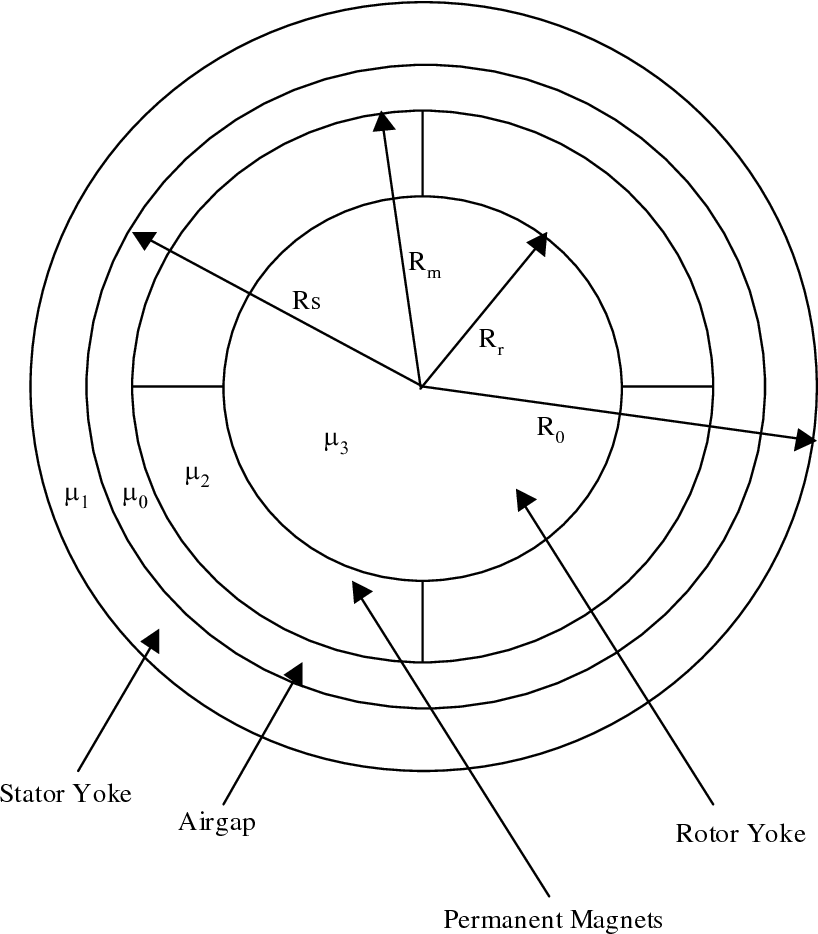Figure 6 1 From A Framework For Multi Objective Optimization
