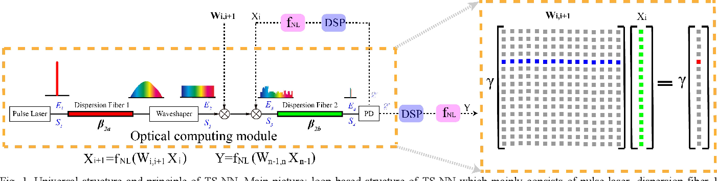 Figure 1 for Electro-optical Neural Networks based on Time-stretch Method