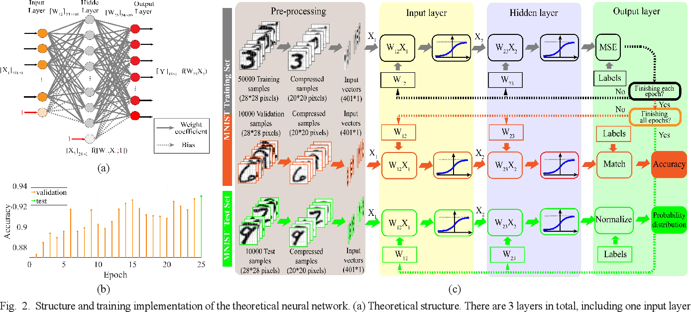 Figure 2 for Electro-optical Neural Networks based on Time-stretch Method