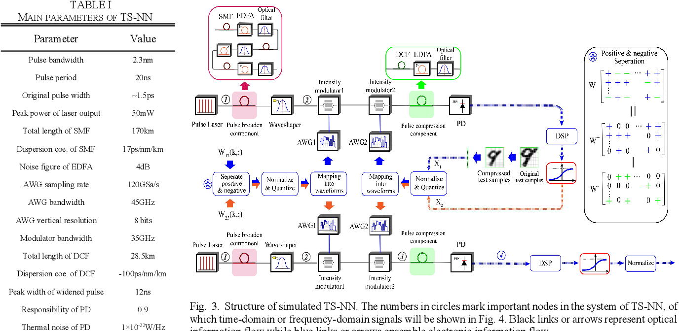 Figure 3 for Electro-optical Neural Networks based on Time-stretch Method