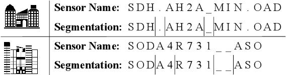 Figure 1 for Sensei: Self-Supervised Sensor Name Segmentation