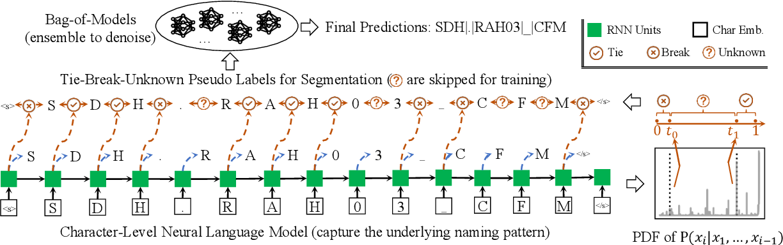 Figure 3 for Sensei: Self-Supervised Sensor Name Segmentation