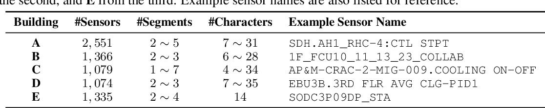 Figure 2 for Sensei: Self-Supervised Sensor Name Segmentation