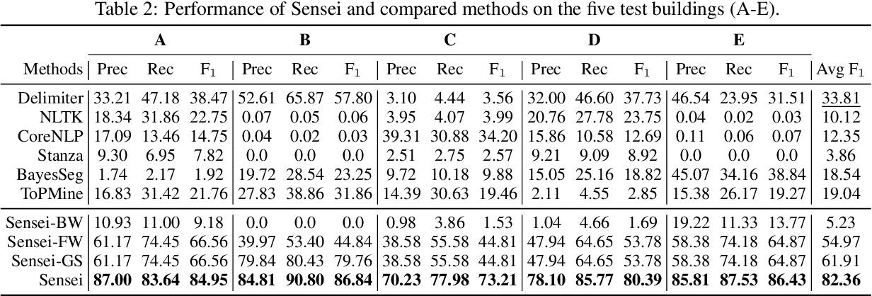 Figure 4 for Sensei: Self-Supervised Sensor Name Segmentation