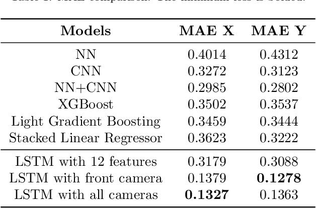 Figure 2 for An LSTM-Based Autonomous Driving Model Using Waymo Open Dataset