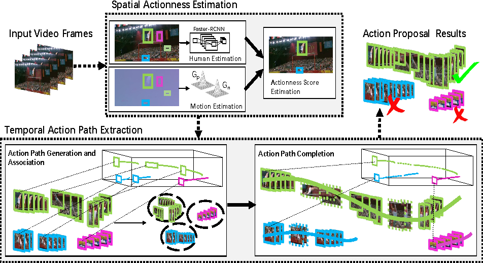 Figure 1 for Searching Action Proposals via Spatial Actionness Estimation and Temporal Path Inference and Tracking