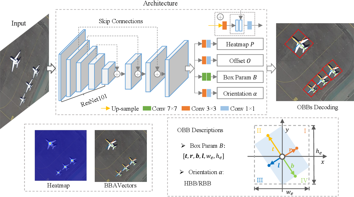 Figure 3 for Oriented Object Detection in Aerial Images with Box Boundary-Aware Vectors